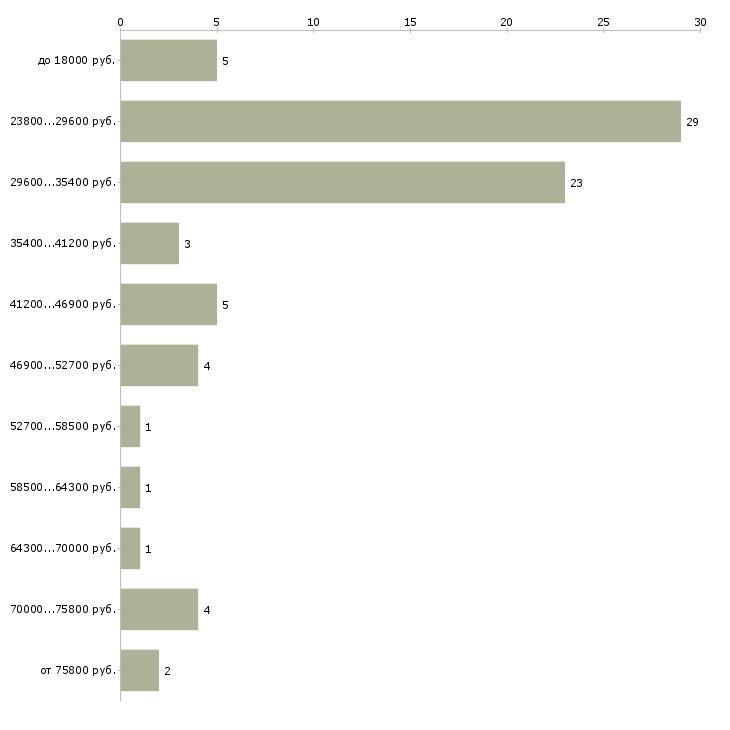 Найти работу директор отдела продаж в Брянске - График распределения вакансий «директор отдела продаж» по зарплате