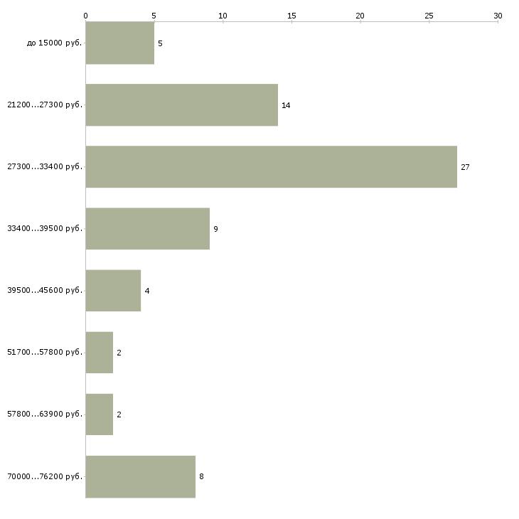 Найти работу консультант в отдел в Дзержинске - График распределения вакансий «консультант в отдел» по зарплате