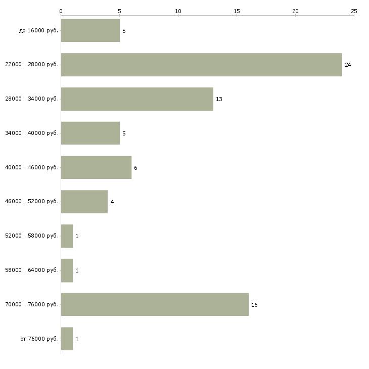 Найти работу консультант отдела в Дзержинске - График распределения вакансий «консультант отдела» по зарплате