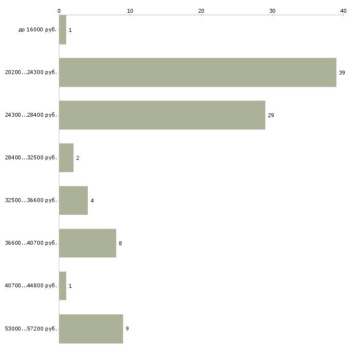 Найти работу начальник офиса в Ставрополе - График распределения вакансий «начальник офиса» по зарплате