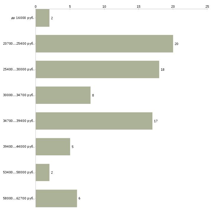 Найти работу рабочий комплектовщик Мордовия - График распределения вакансий «рабочий комплектовщик» по зарплате
