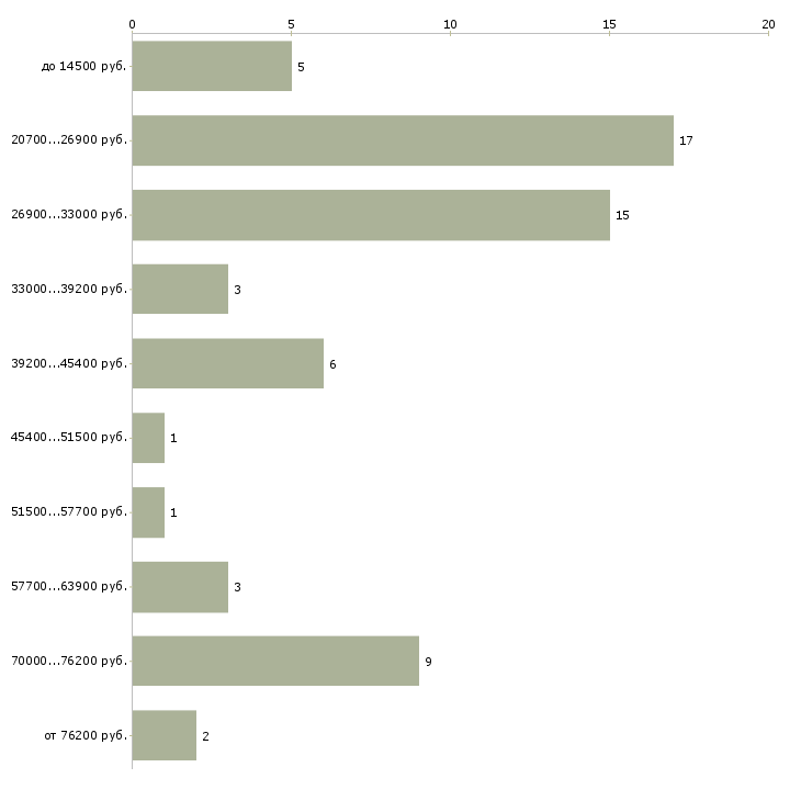 Найти работу специалист отдела в Астрахани - График распределения вакансий «специалист отдела» по зарплате