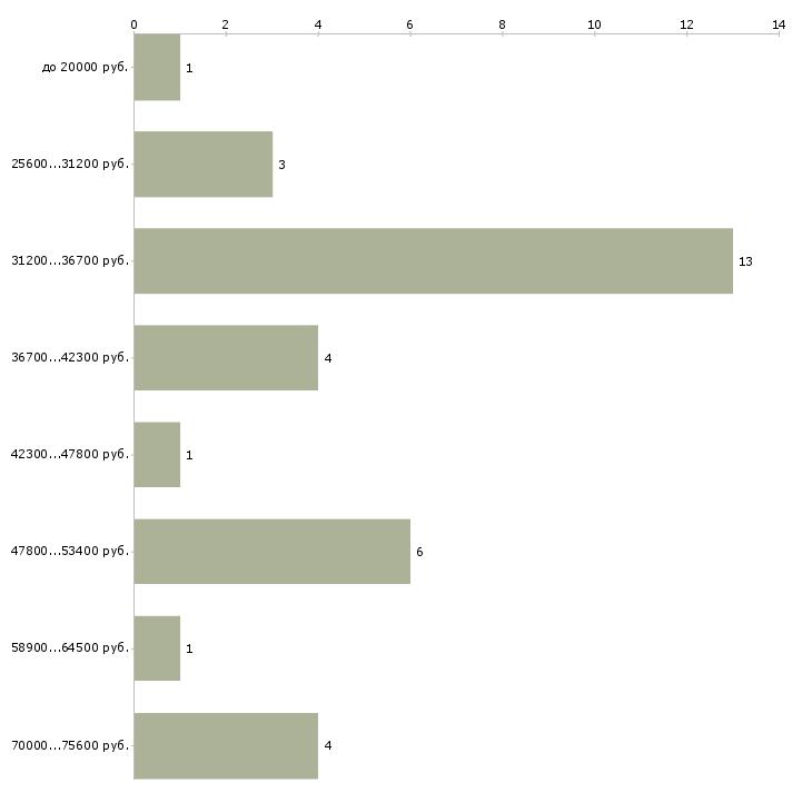Найти работу с официальным трудоустройством в Смоленске - График распределения вакансий «с официальным трудоустройством» по зарплате