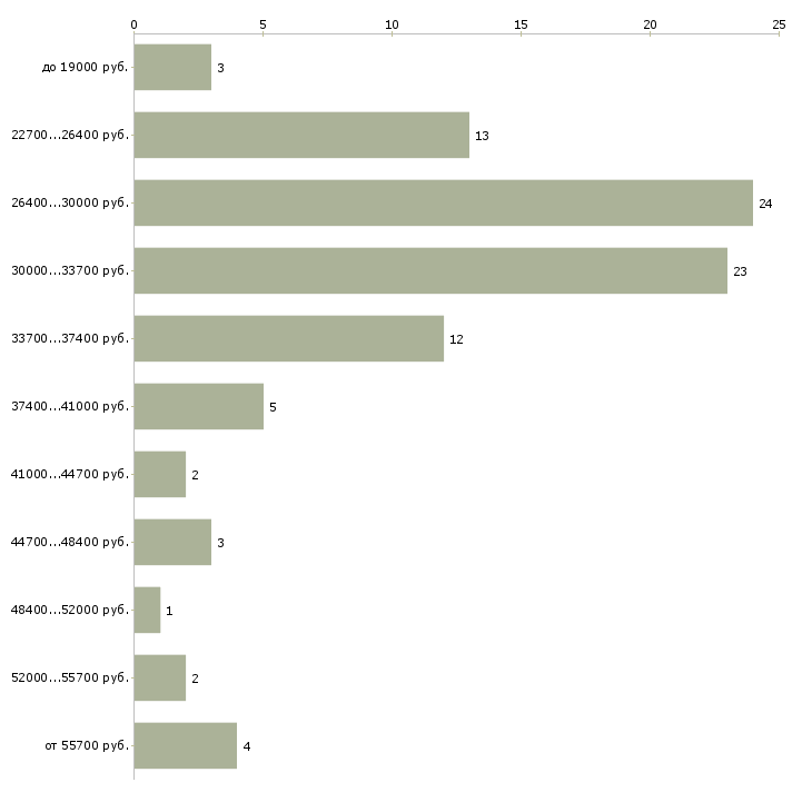Найти работу торговый представитель в торговую компанию Набережные челны - График распределения вакансий «торговый представитель в торговую компанию» по зарплате