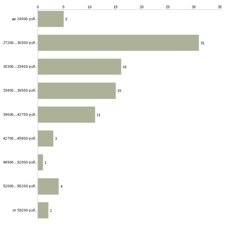 Найти работу торговый представитель компании в Тамбове - График распределения вакансий «торговый представитель компании» по зарплате
