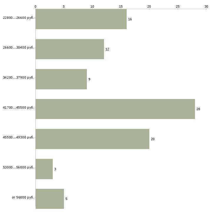 Найти работу экономист бухгалтер в Иркутске - График распределения вакансий «экономист бухгалтер» по зарплате
