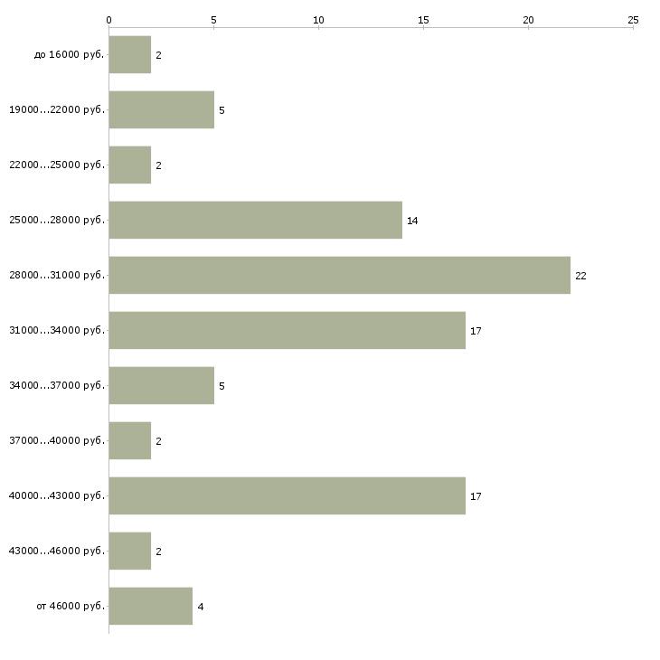 Найти работу бухгалтер в управляющую компанию в Курске - График распределения вакансий «бухгалтер в управляющую компанию» по зарплате