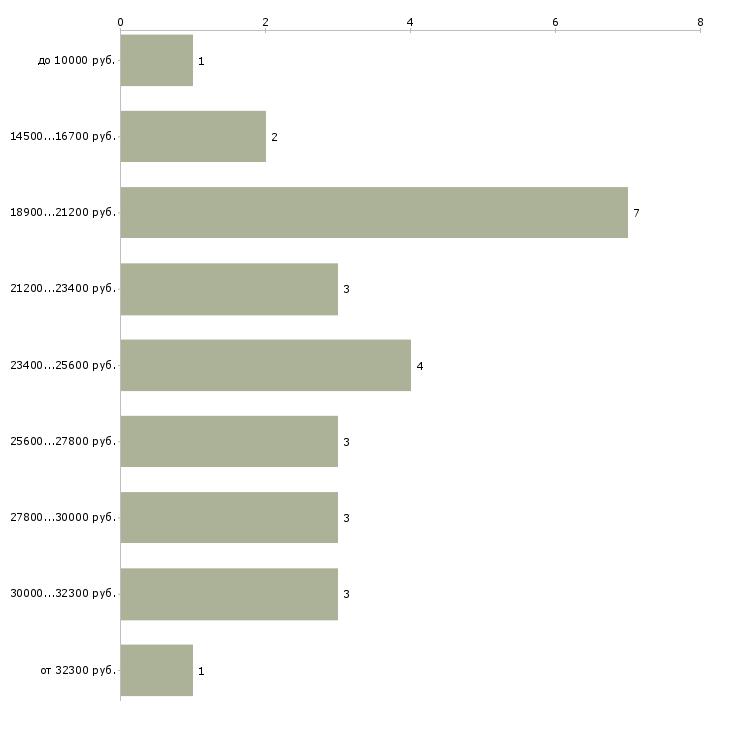 Найти работу дополнительный доход в интернет в Москве - График распределения вакансий «дополнительный доход в интернет» по зарплате