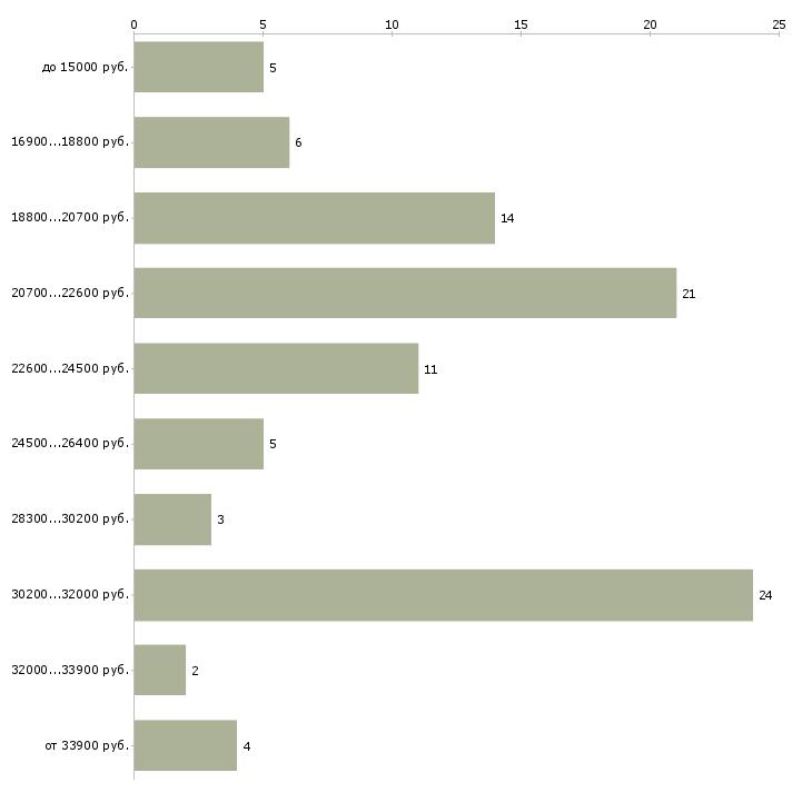 Найти работу консультант на пк в Волгограде - График распределения вакансий «консультант на пк» по зарплате