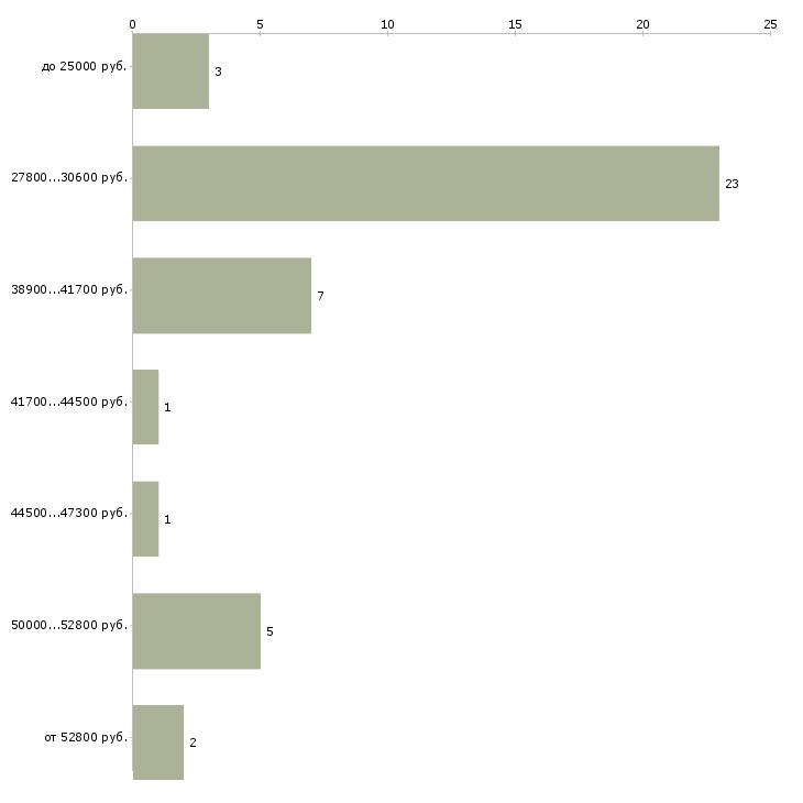Найти работу монтажник по подключению интернета в Москве - График распределения вакансий «монтажник по подключению интернета» по зарплате