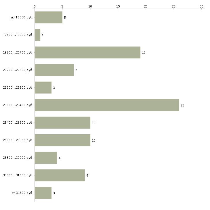 Найти работу офис администратор в Смоленске - График распределения вакансий «офис администратор» по зарплате