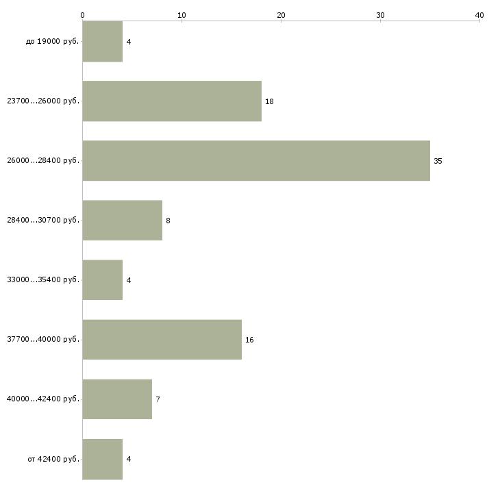 Найти работу помощник менеджер в офис в Тюмени - График распределения вакансий «помощник менеджер в офис» по зарплате
