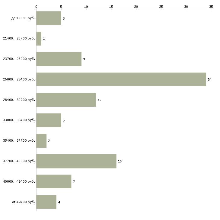 Найти работу помощник офис менеджер в в Тюмени - График распределения вакансий «помощник офис менеджер в» по зарплате