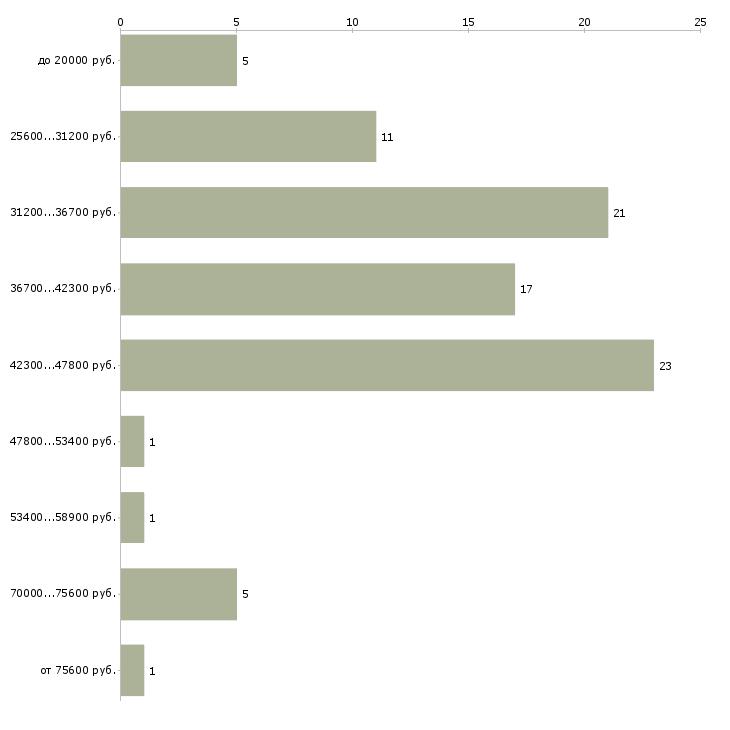 Найти работу помощник руководителя в компанию в Ставрополе - График распределения вакансий «помощник руководителя в компанию» по зарплате