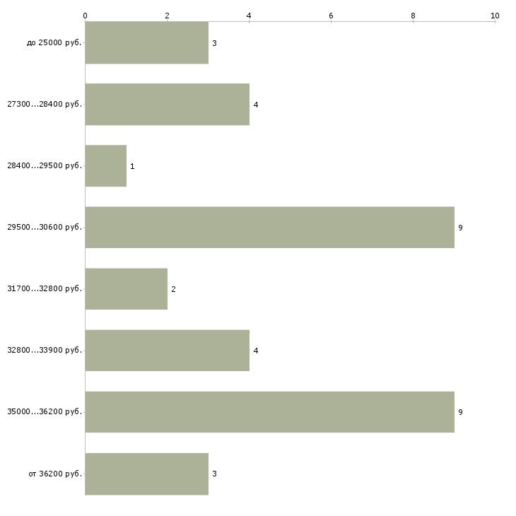 Найти работу автозапчасти кладовщик  - График распределения вакансий «автозапчасти кладовщик» по зарплате