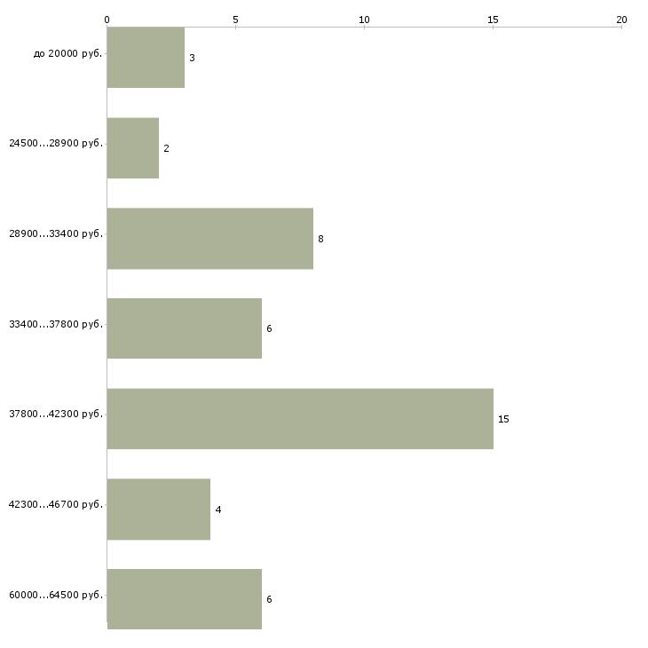 Найти работу автослесарь шиномонтажник  - График распределения вакансий «автослесарь шиномонтажник» по зарплате