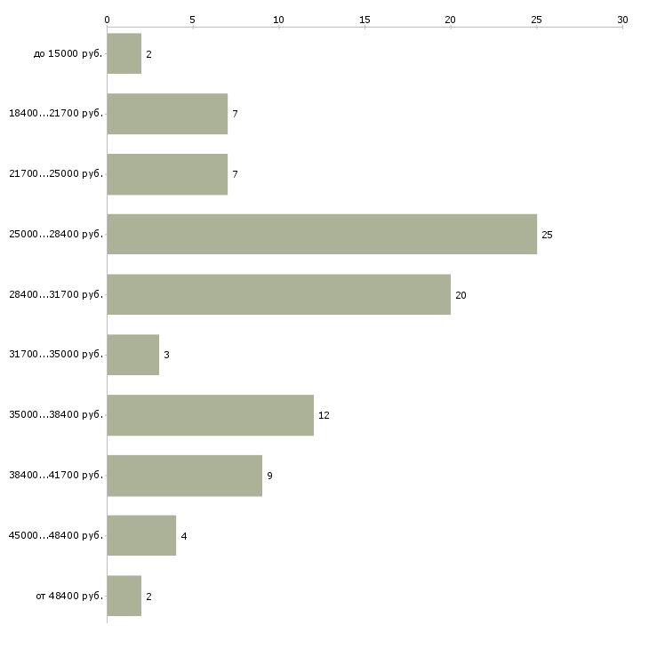Найти работу администратор в медицинский центр  - График распределения вакансий «администратор в медицинский центр» по зарплате