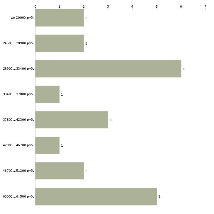 Найти работу администратор косметологической клиники  - График распределения вакансий «администратор косметологической клиники» по зарплате