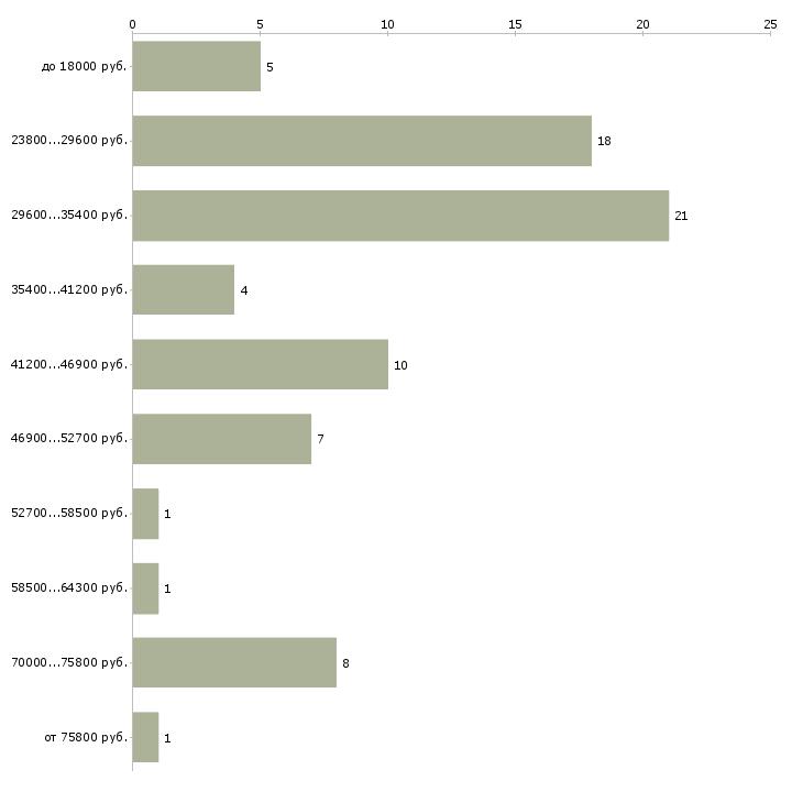 Найти работу администратор отдела продаж  - График распределения вакансий «администратор отдела продаж» по зарплате