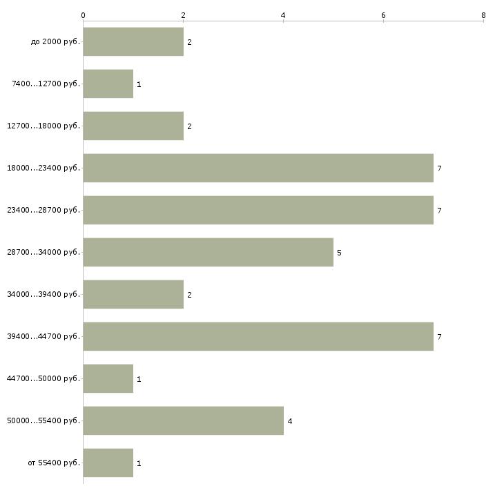 Найти работу администратор хостела  - График распределения вакансий «администратор хостела» по зарплате