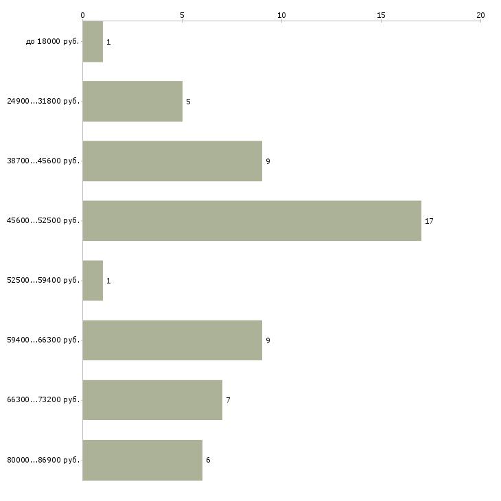 Найти работу аллерголог  - График распределения вакансий «аллерголог» по зарплате