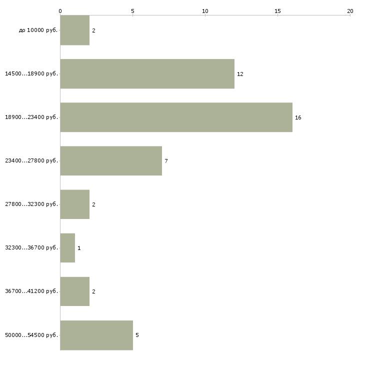 Найти работу ассистент ветеринарного врача  - График распределения вакансий «ассистент ветеринарного врача» по зарплате