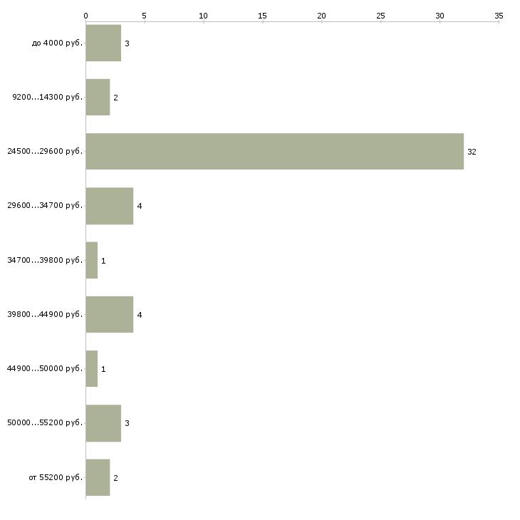 Найти работу банщик  - График распределения вакансий «банщик» по зарплате