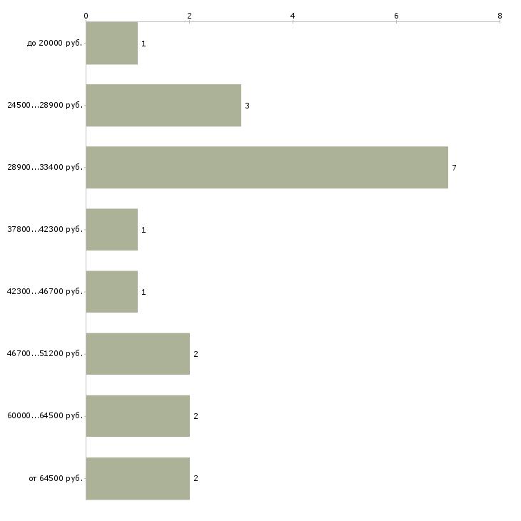 Найти работу бизнес ассистент  - График распределения вакансий «бизнес ассистент» по зарплате