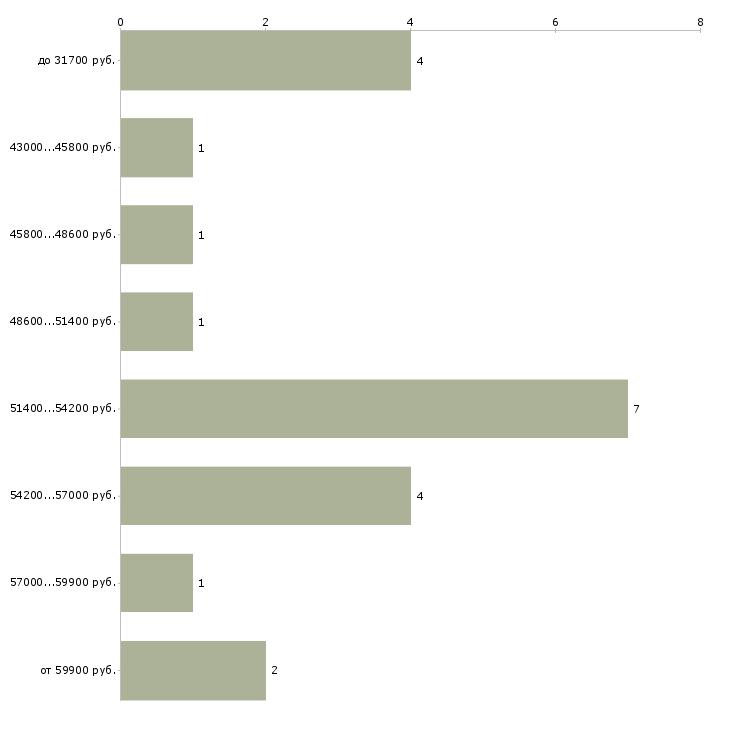 Найти работу бригадир смены  - График распределения вакансий «бригадир смены» по зарплате