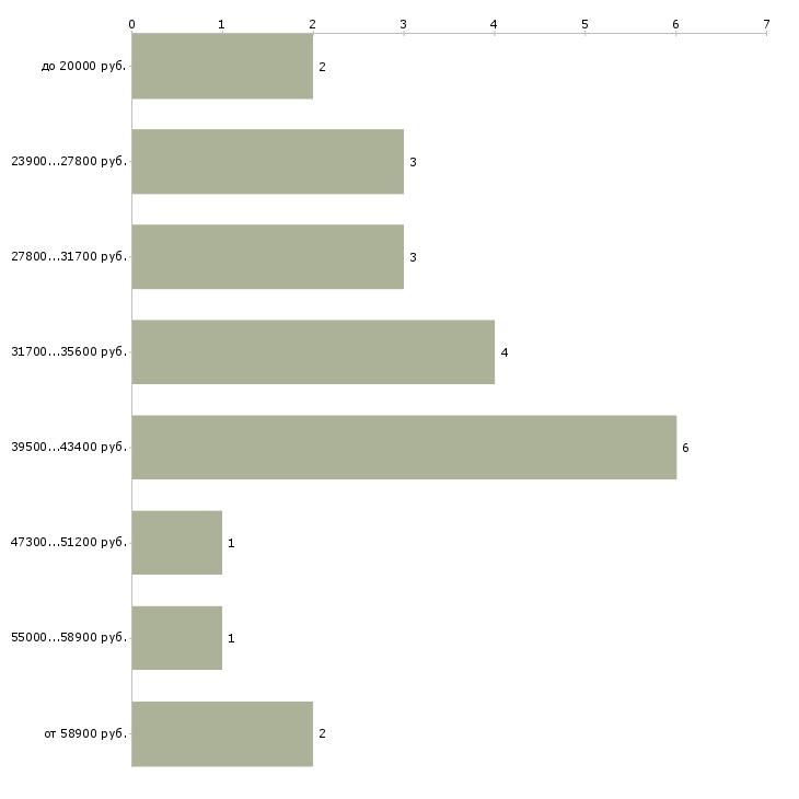 Найти работу визовый курьер  - График распределения вакансий «визовый курьер» по зарплате