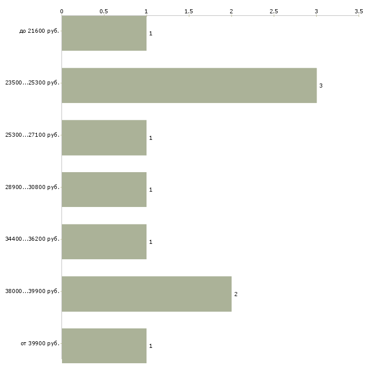 Найти работу водитель автопогрузчика  - График распределения вакансий «водитель автопогрузчика» по зарплате