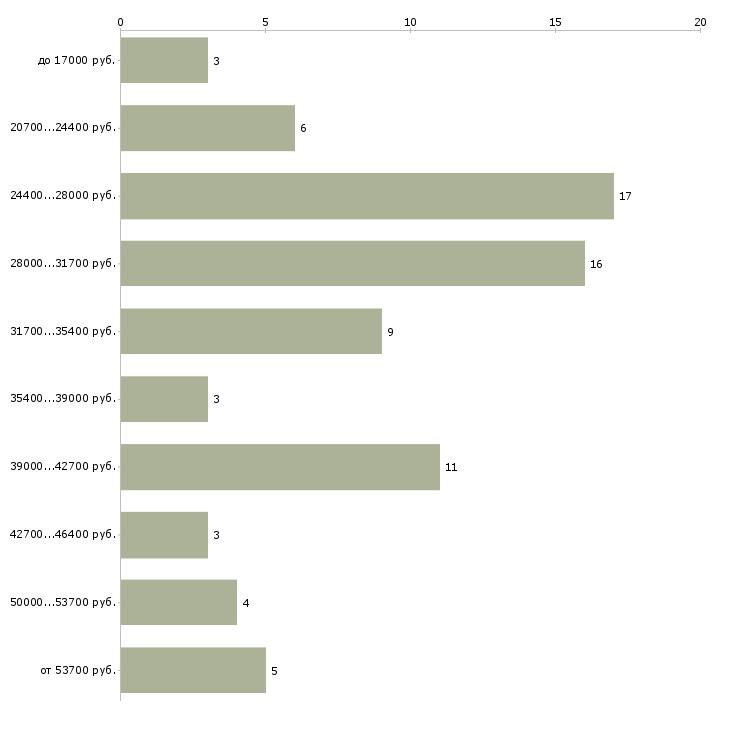 Найти работу военнослужащий  - График распределения вакансий «военнослужащий» по зарплате