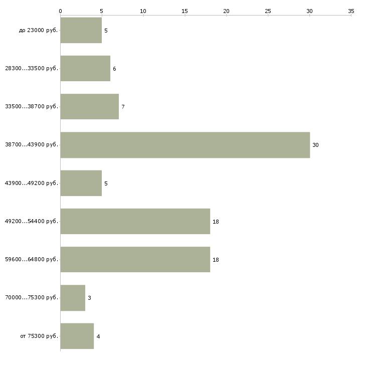 Найти работу врач консультант  - График распределения вакансий «врач консультант» по зарплате