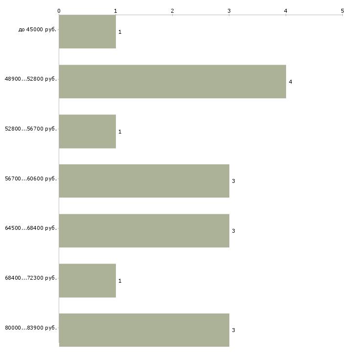 Найти работу гипрочник  - График распределения вакансий «гипрочник» по зарплате