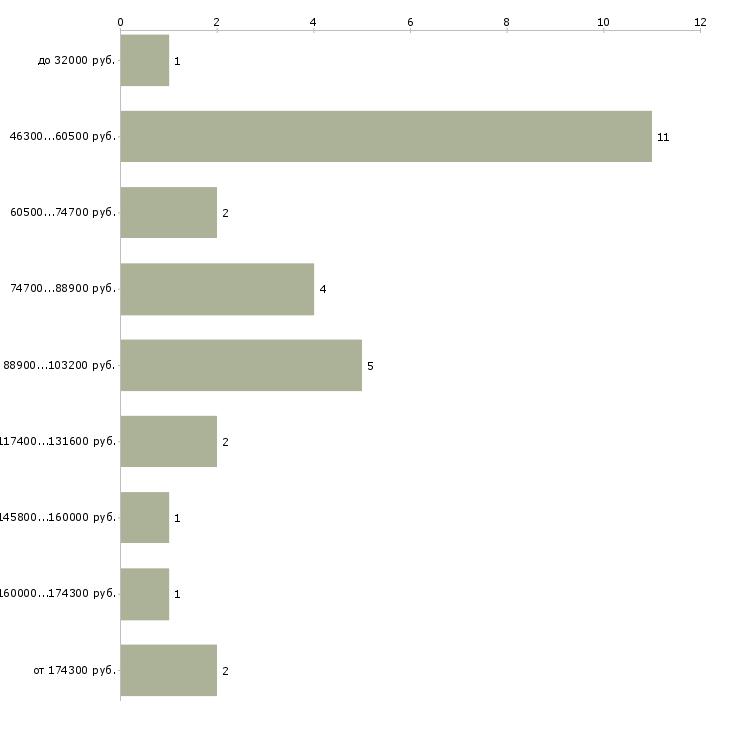 Найти работу главный архитектор проекта  - График распределения вакансий «главный архитектор проекта» по зарплате