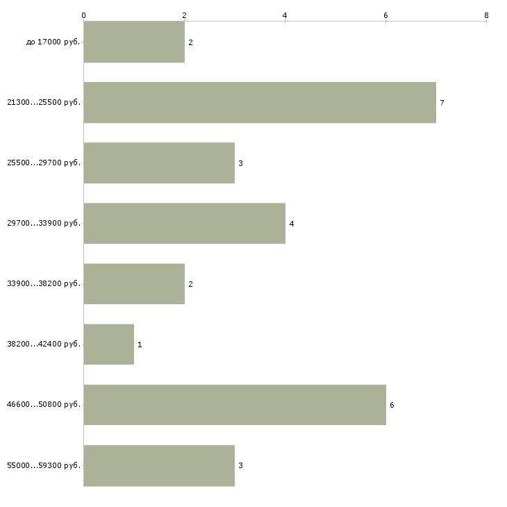 Найти работу дежурный электромонтер  - График распределения вакансий «дежурный электромонтер» по зарплате