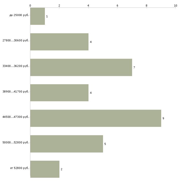 Найти работу дизайнер корпусной мебели  - График распределения вакансий «дизайнер корпусной мебели» по зарплате