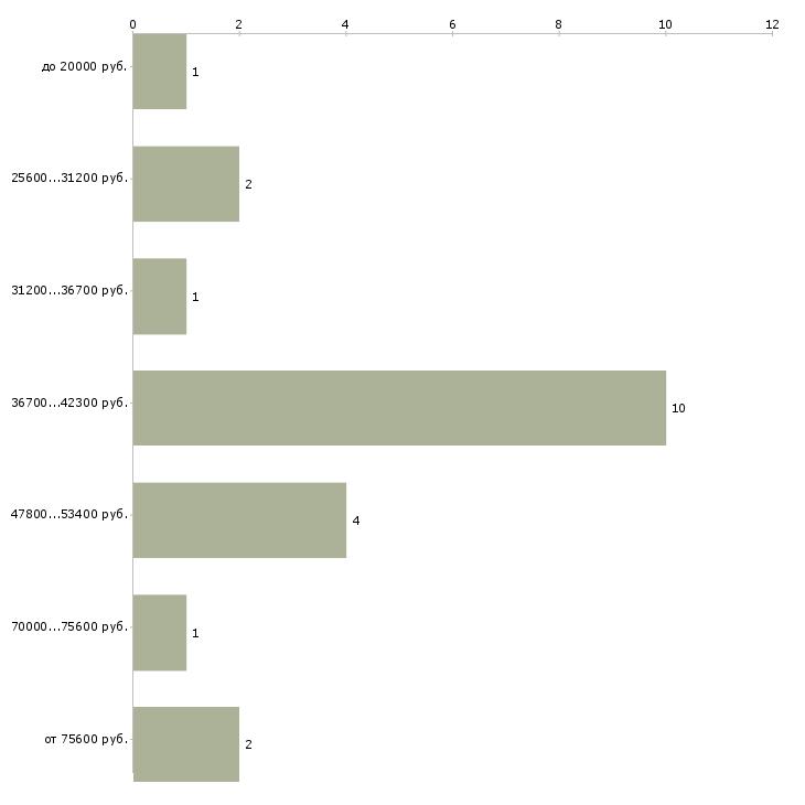 Найти работу директолог  - График распределения вакансий «директолог» по зарплате