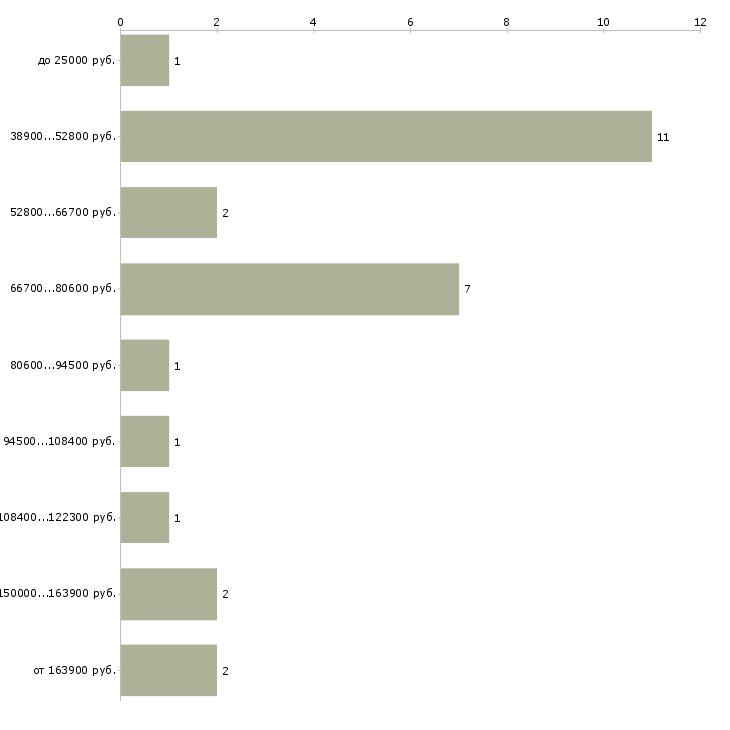 Найти работу директор ахо  - График распределения вакансий «директор ахо» по зарплате