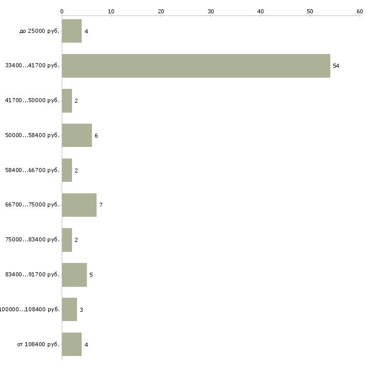 Найти работу директор отеля  - График распределения вакансий «директор отеля» по зарплате