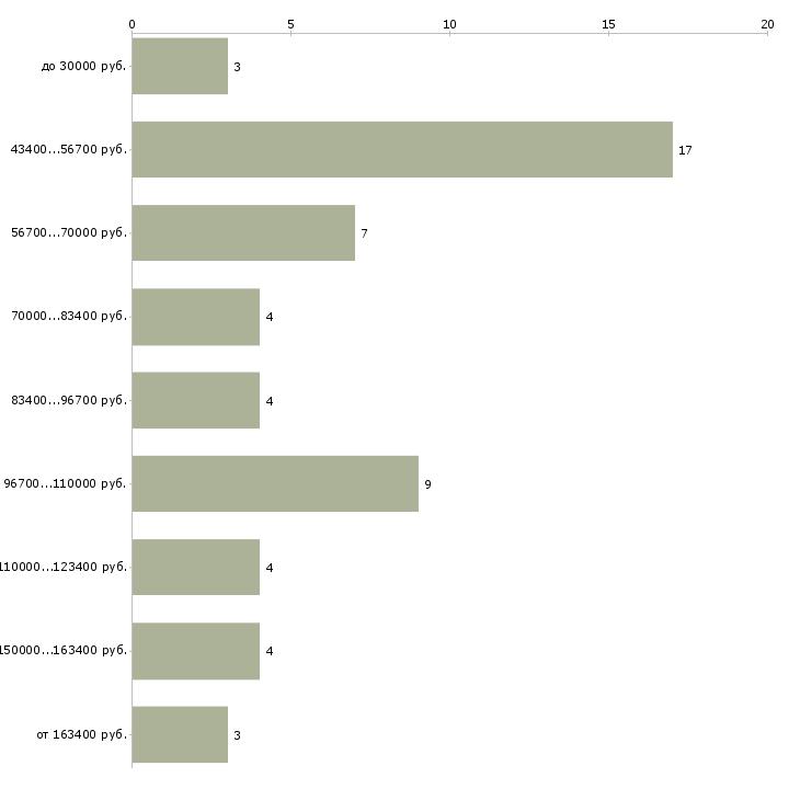 Найти работу директор охранного предприятия  - График распределения вакансий «директор охранного предприятия» по зарплате