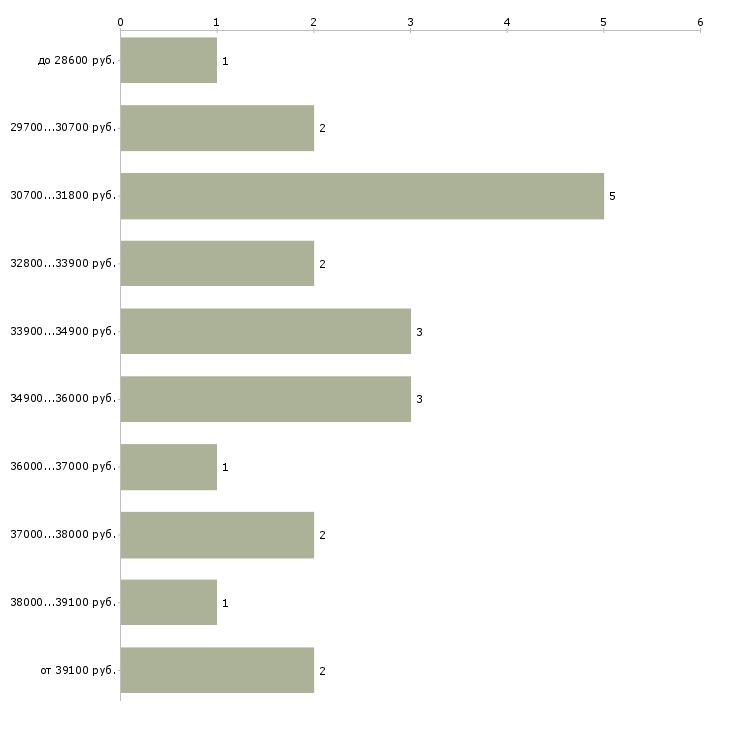 Найти работу директор по экономике  - График распределения вакансий «директор по экономике» по зарплате