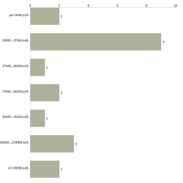Найти работу директор предприятия  - График распределения вакансий «директор предприятия» по зарплате