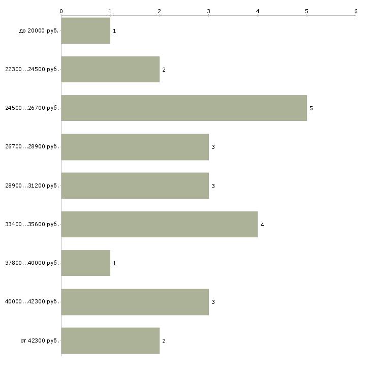 Найти работу диспетчер по транспорту  - График распределения вакансий «диспетчер по транспорту» по зарплате
