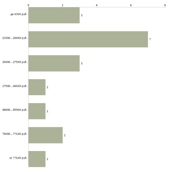 Найти работу заведующий учебной части  - График распределения вакансий «заведующий учебной части» по зарплате