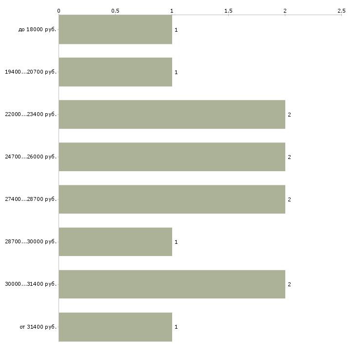Найти работу инвентаризатор  - График распределения вакансий «инвентаризатор» по зарплате