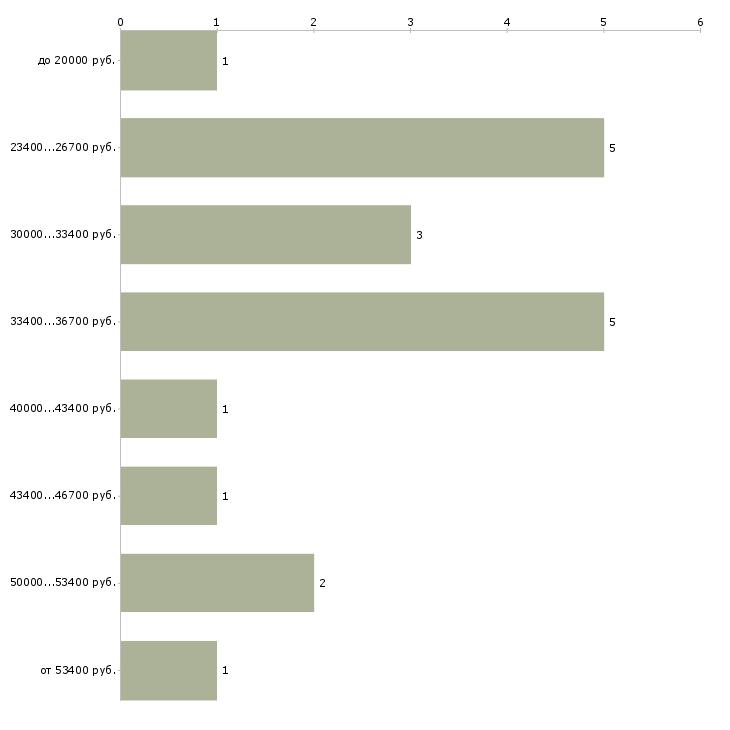 Найти работу инженер электроник  - График распределения вакансий «инженер электроник» по зарплате