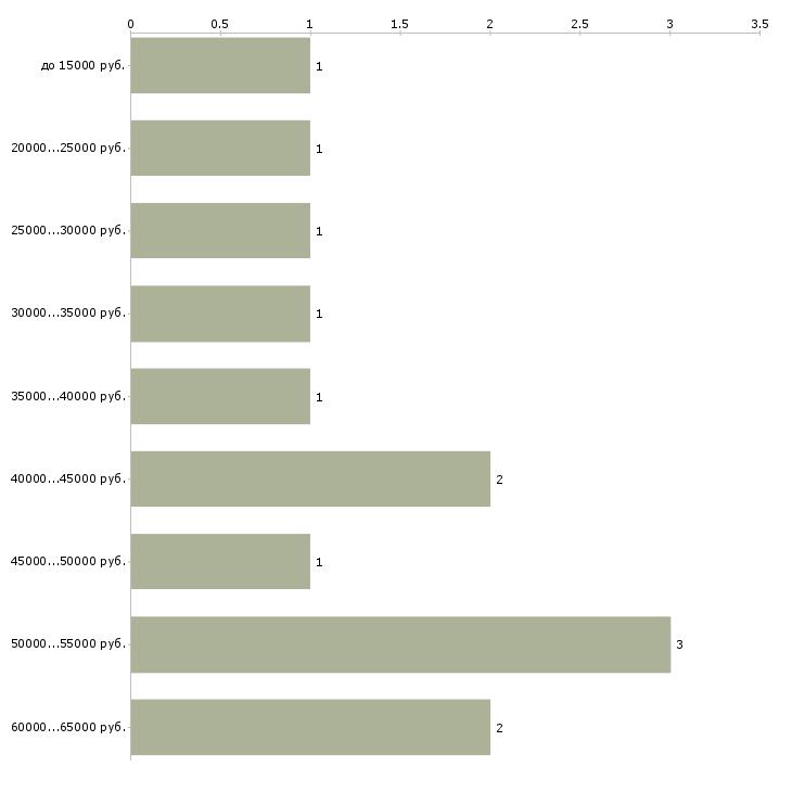Найти работу инструктор бассейна  - График распределения вакансий «инструктор бассейна» по зарплате