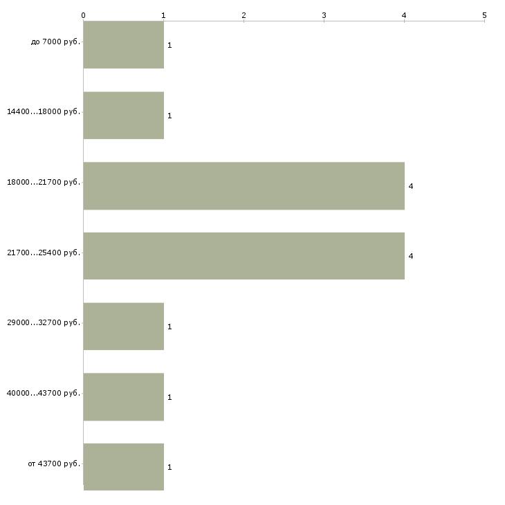 Найти работу инструктор по пилатесу  - График распределения вакансий «инструктор по пилатесу» по зарплате