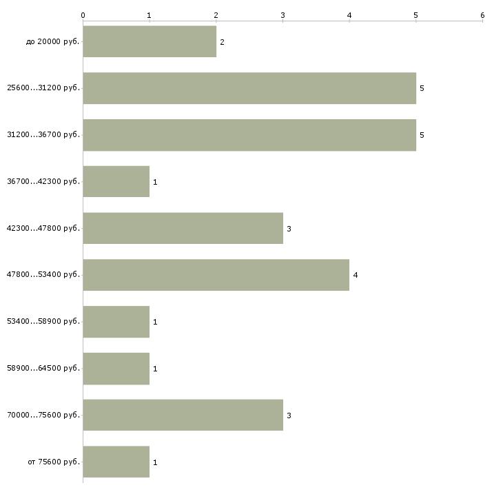Найти работу кастинг менеджер  - График распределения вакансий «кастинг менеджер» по зарплате